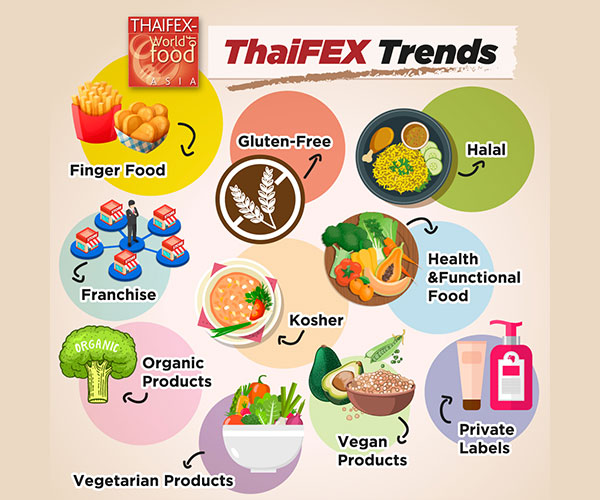 Explore Food Innovation at ThaiFEX